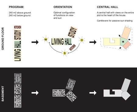 villa-1-by-powerhouse-companyconcept-diagrams-copy.jpg