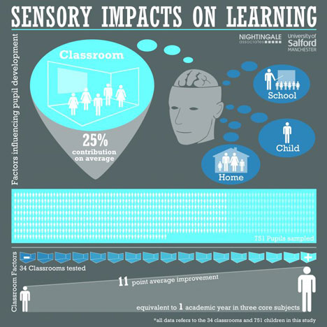 Sensory Impacts on Learning