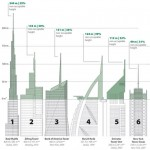 "Space-wasting ""vanity"" skyscrapers revealed"