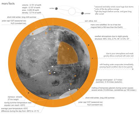 Mars Colonisation by ZA Architects