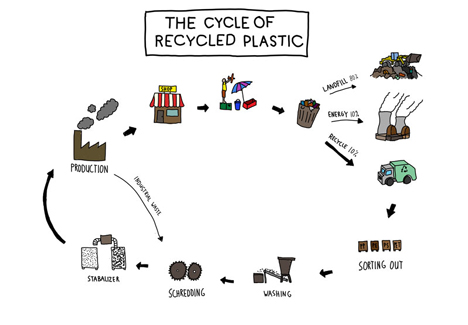 Precious Plastic local recycling workshop by Dave Hakkens