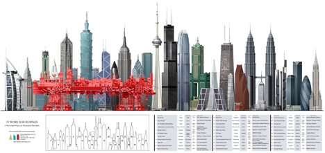 World Building height diagram of Very Large Structure by Manuel Domínguez is a giant city on wheels