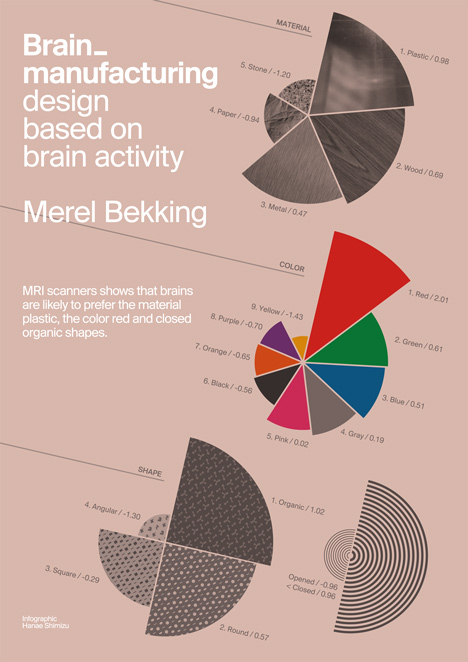 Brain Manufacturing by Merel Bekking