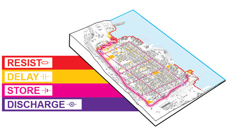 Resist, Delay, Store, Discharge: A Comprehensive Strategy for Hoboken by OMA
