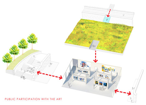 Diagram showing public participation with art of The Centro de Artes Nadir Afonso by Louise Braverman
