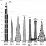 "Fifty of the world's tallest unfinished skyscrapers will ""never complete"""