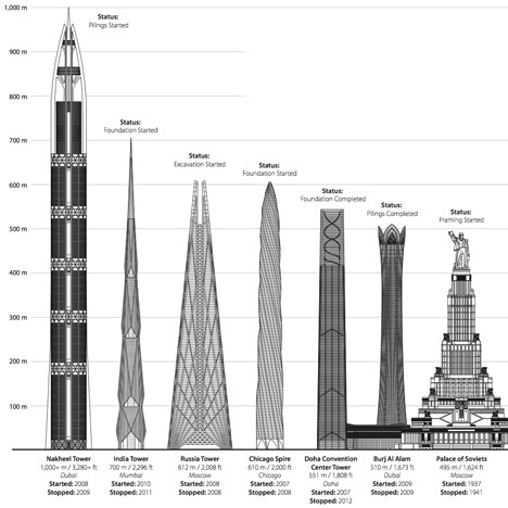 CTBUH report details unfinished skyscrapers