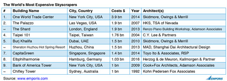 One World Trade Center is the most expensive skyscraper of all time says an Emporis report