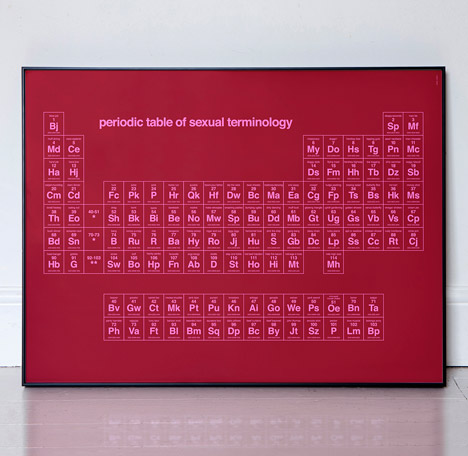 Periodic Table of Sexual Terminology by Dorothy