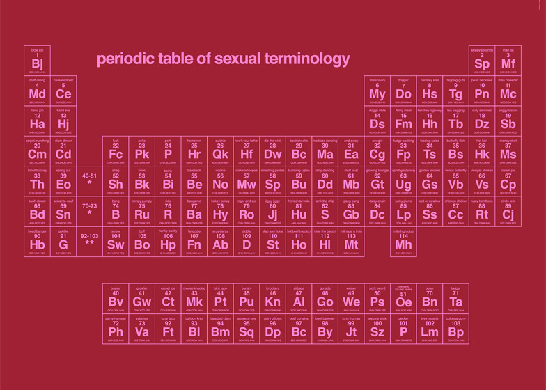 Competition win a periodic table of sexual terminology 17 of 17 periodic table of sexual terminology by dorothy urtaz Choice Image