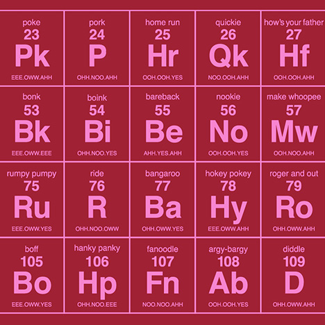 Periodic-Table-of-Sexual-Terminology-Dorothy_dezeen_sq