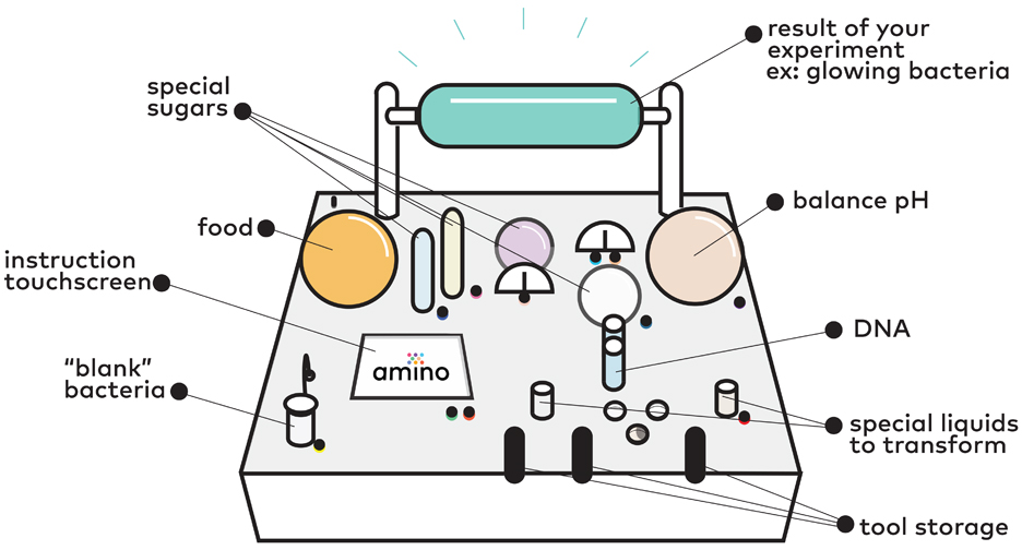 Synbio Amino tamagotchi by MIT Media Lab