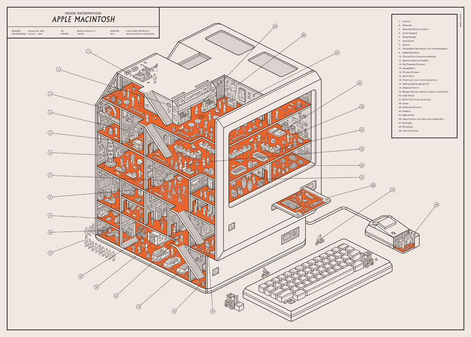 Mac Cutaway poster by We Are Dorothy