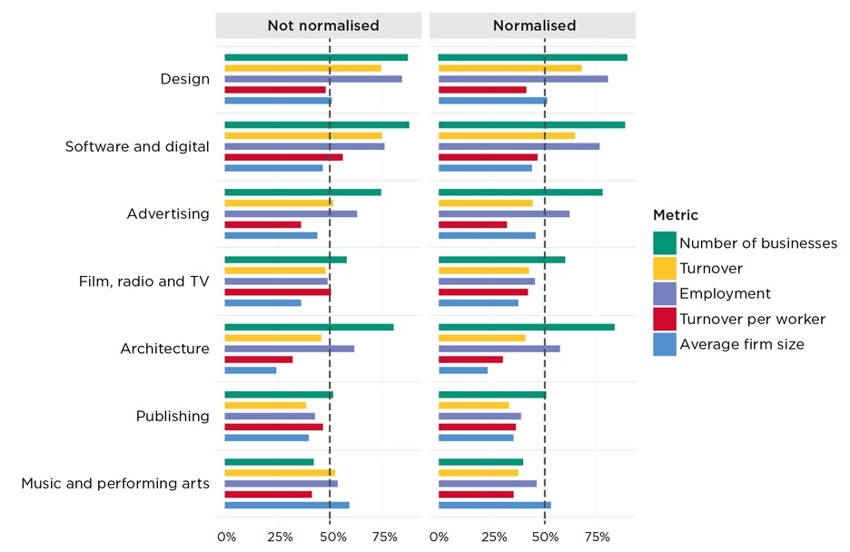 UK creative industries booming