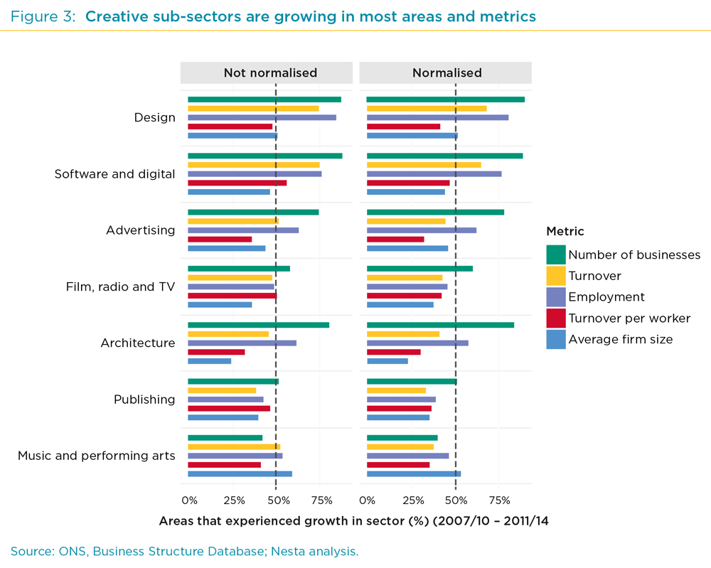 creative industries booming across the uk according to report uk creative industries booming