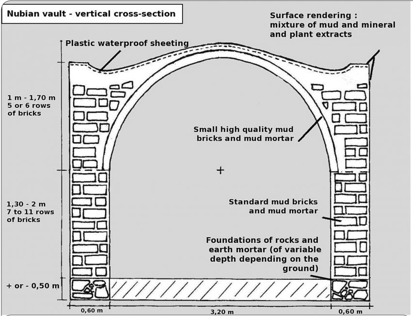 Diagram showing a cross-section of Nubian Vault