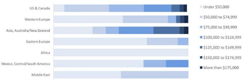 Global Architects Survey