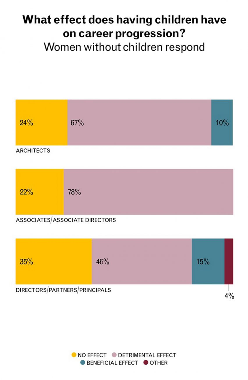 Gender pay gap is widening in the architecture industry