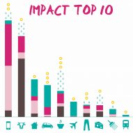 """Mobile phones and other industrial products have """"the number one impact"""" on climate change"""
