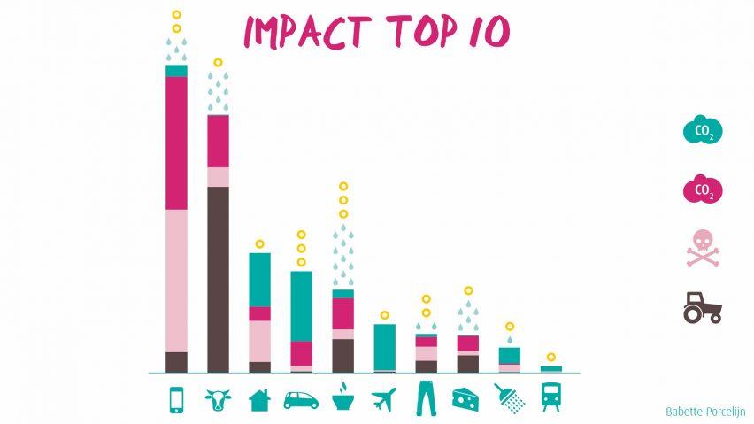 Babette Porcelijnu0027s Book De Verbogen Impact (Hidden Impact) Reveals That  The Manufacture Of New Products Is The Biggest Human Impact On The Planet
