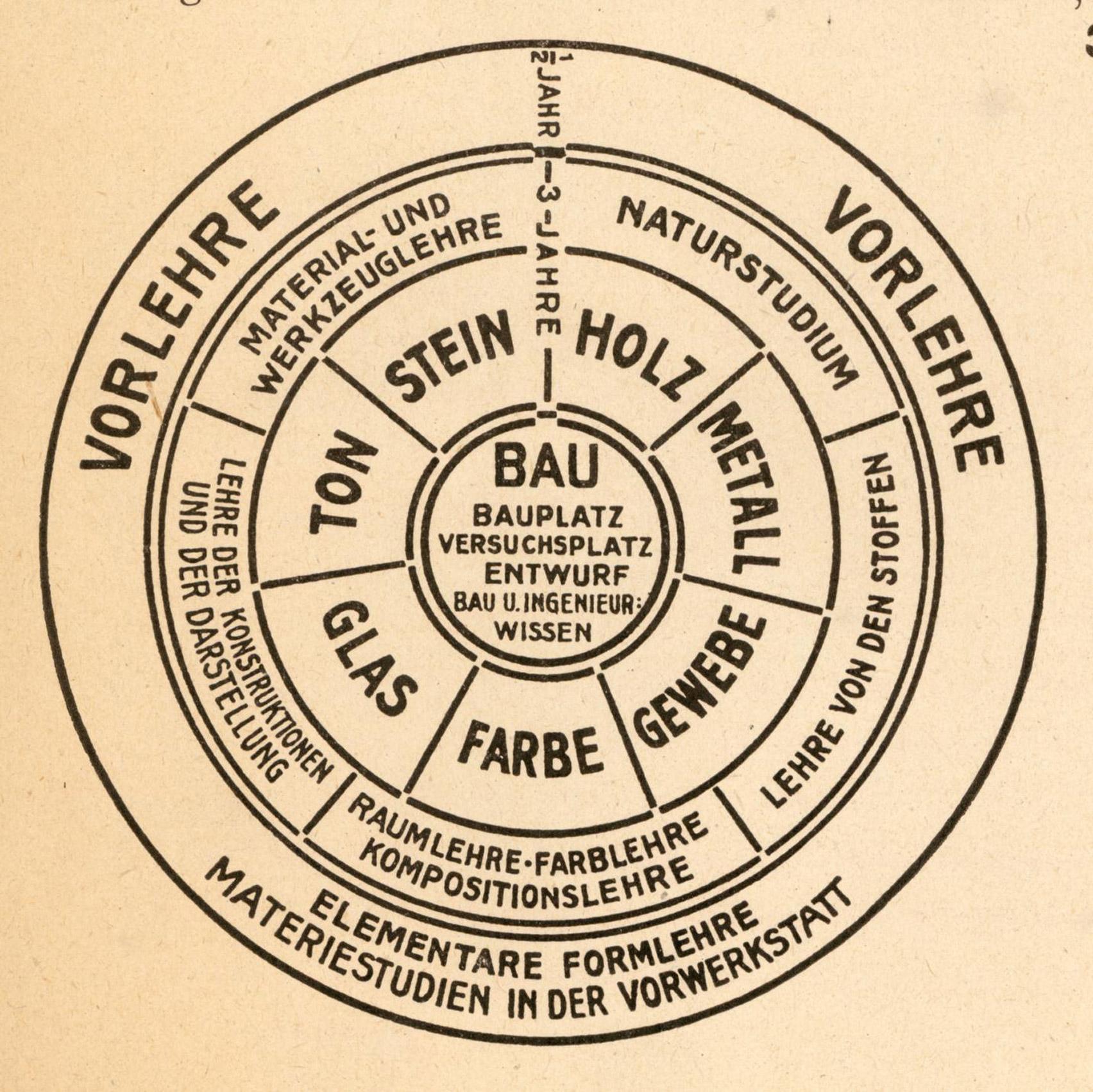 Bauhaus teaching