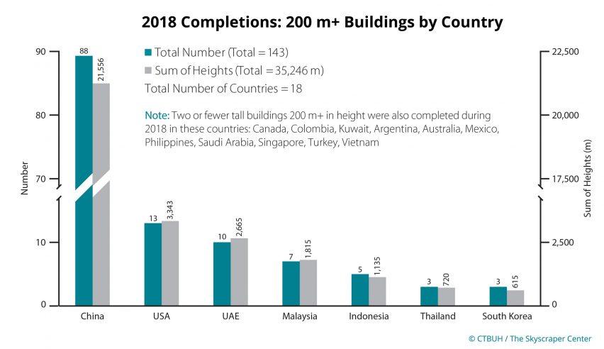 CTBUH Skyscraper Report 2018