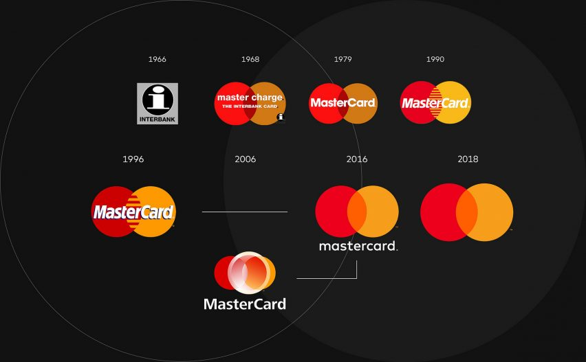 Pentagram's Mastercard rebrand drops credit card company's name from logo