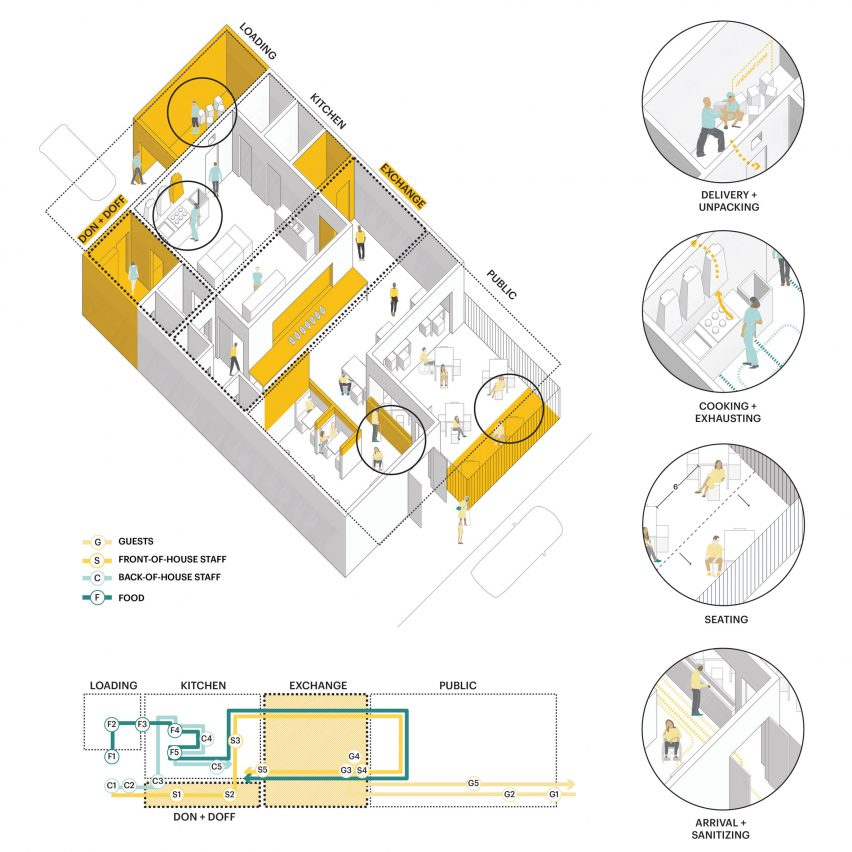 Spatial Strategies for restaurant design by MASS Design Group