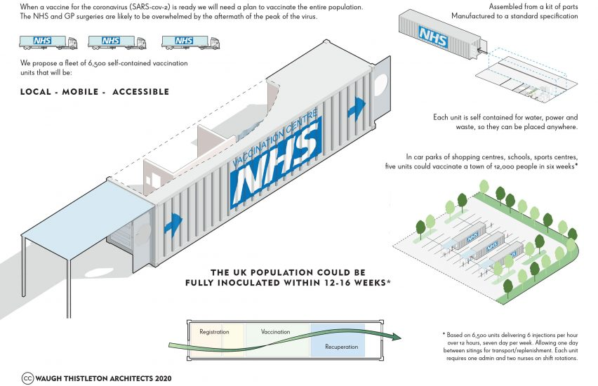 Shipping-containter Vaccincation Centres by Waugh Thistleton Architects