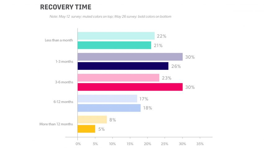 Pulse survey by the American Society of Interior Designers