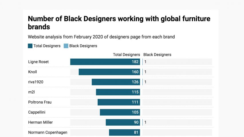 Black designers on Architonic