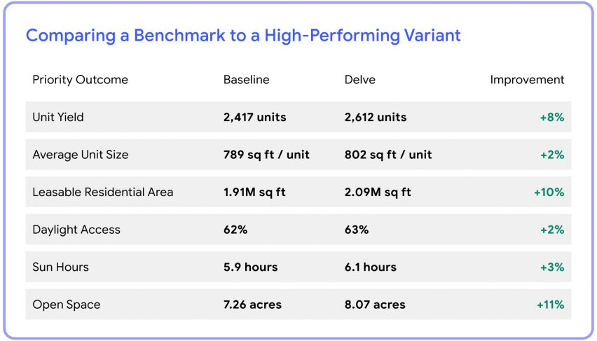 Comparing benchmark to a high-performing variant by Delve