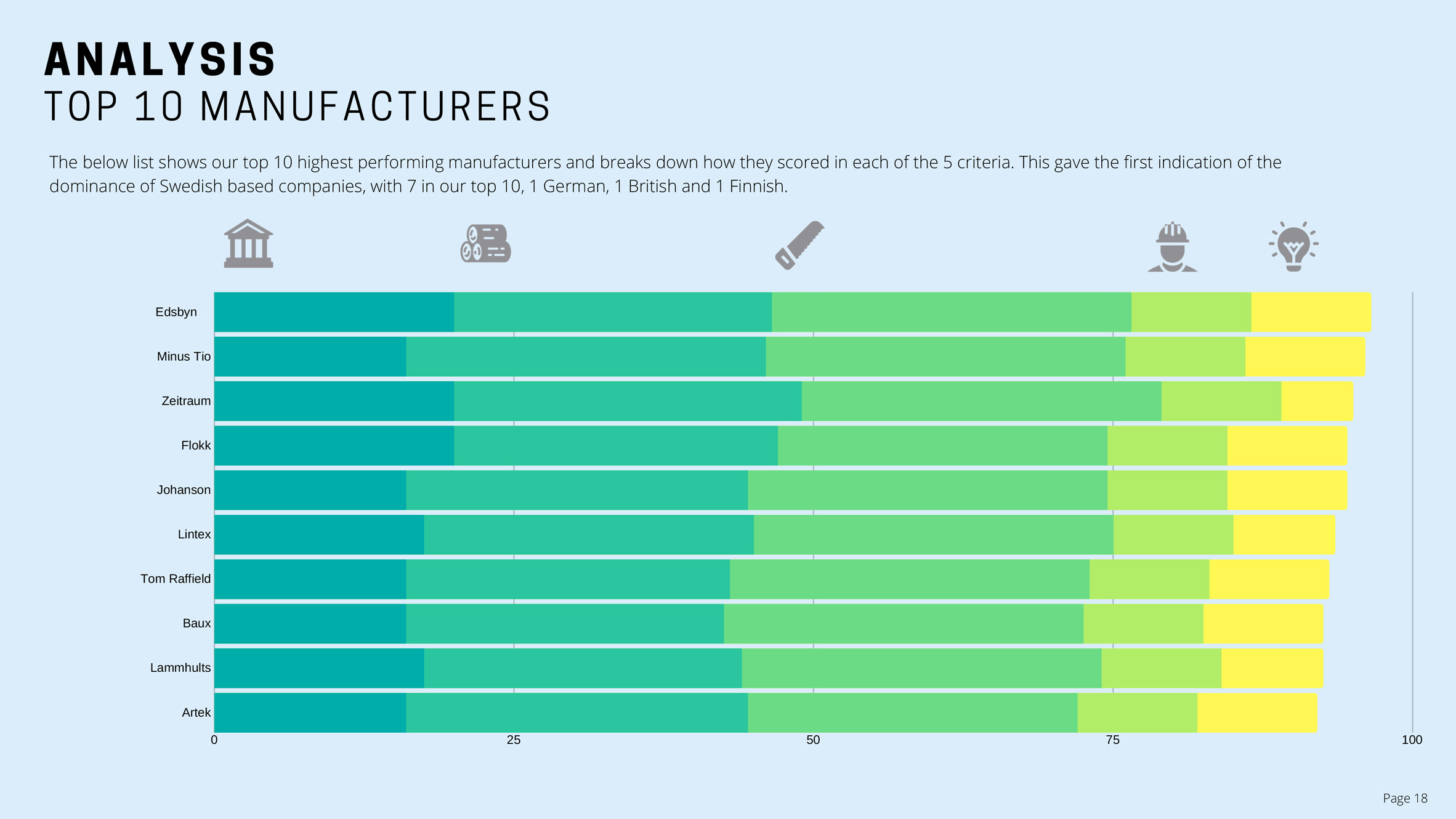 Dodds & Shute sustainability report top manufacturers
