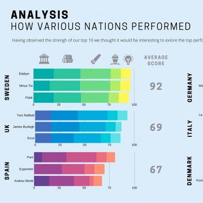 Swedish brands topped the Dodds & Shute sustainability index