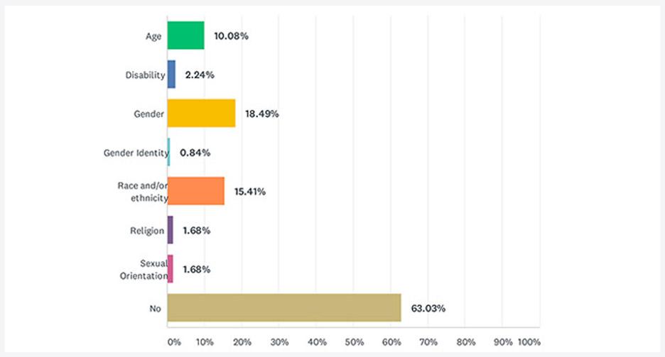 interior design discrimination survey
