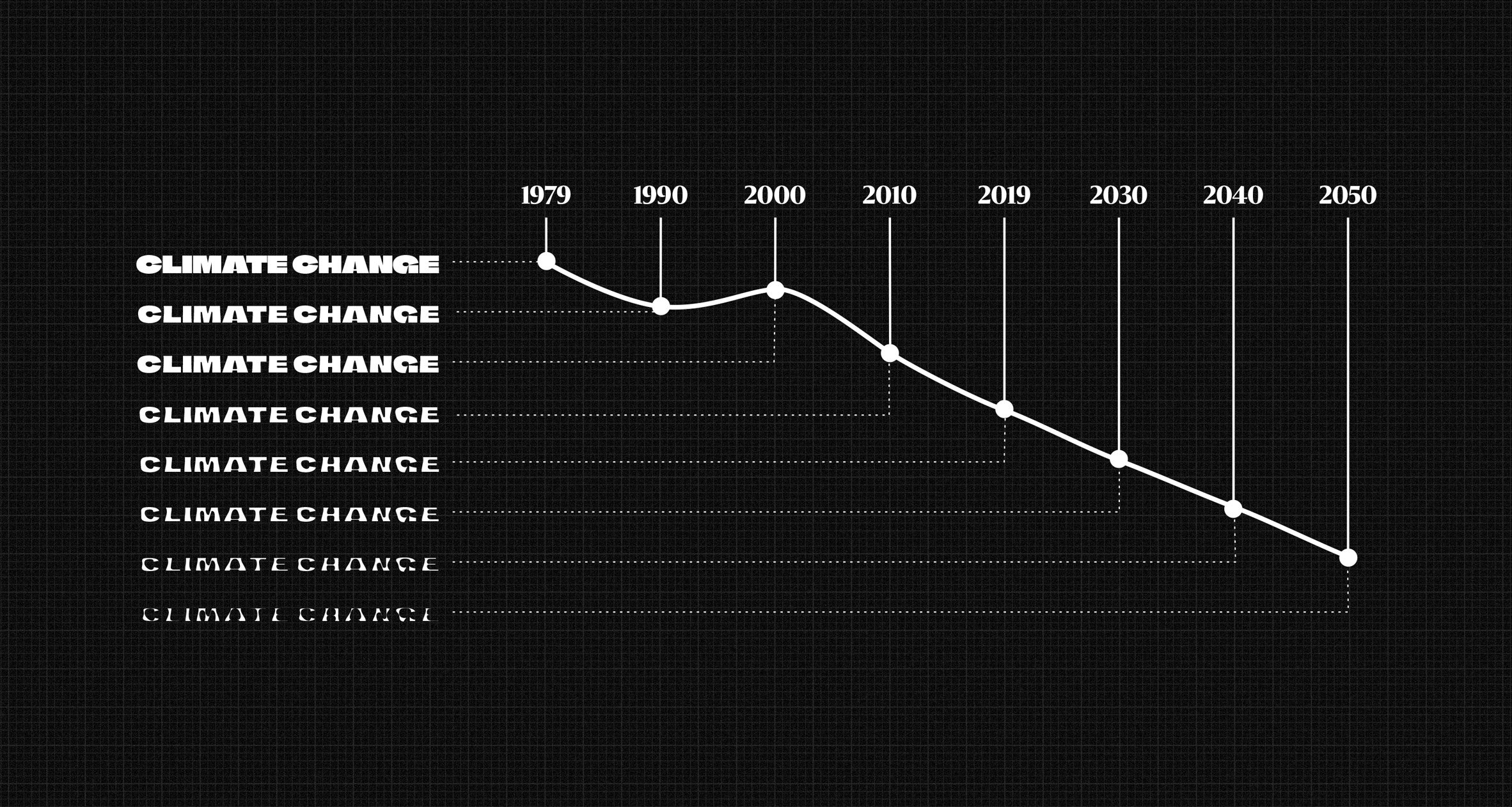 Graph showing the decline in arctic sea ice using the Climate Change Font by Helsingin Sanomat