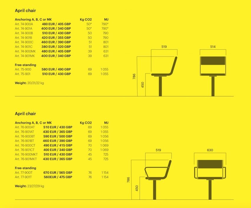 April chair with EDPs as displayed in catalogue