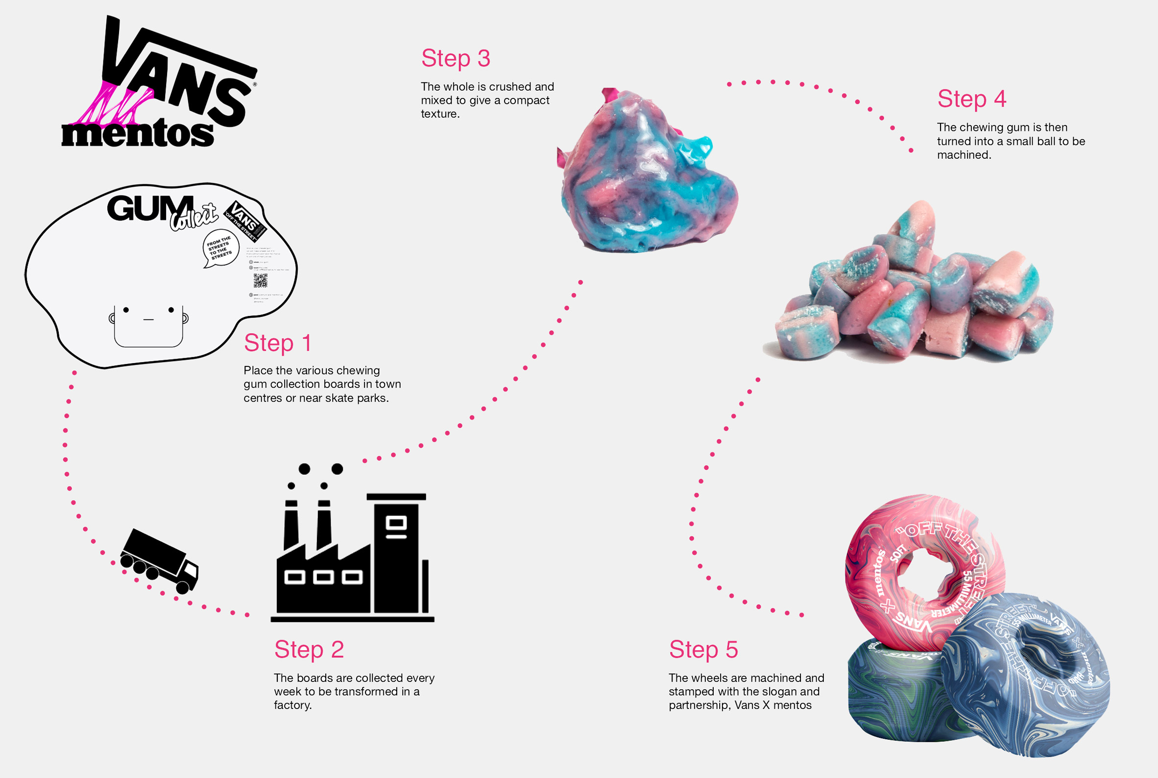 Illustration of process behind collection and recycling chewing gum into skateboard wheels