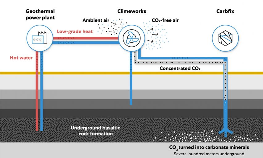 Geothermal plant plan by Climeworks