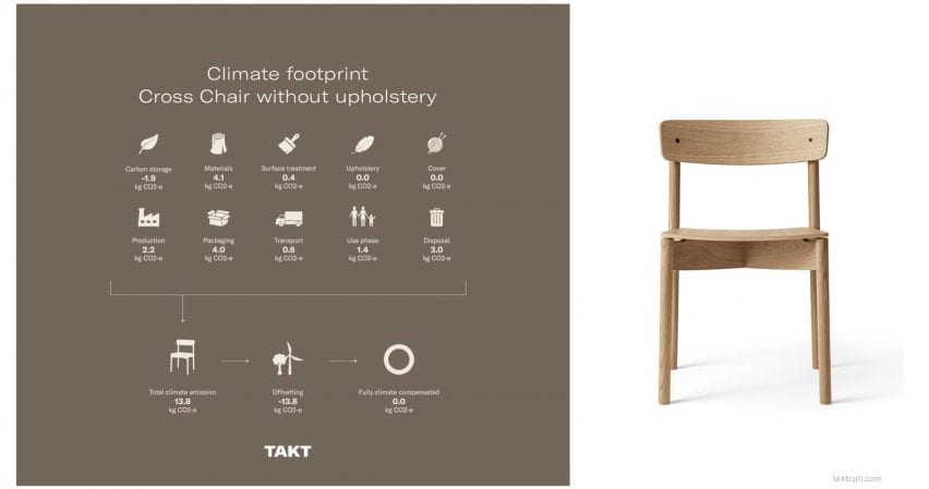 Lifetime emissions of the Cross Chair by Takt