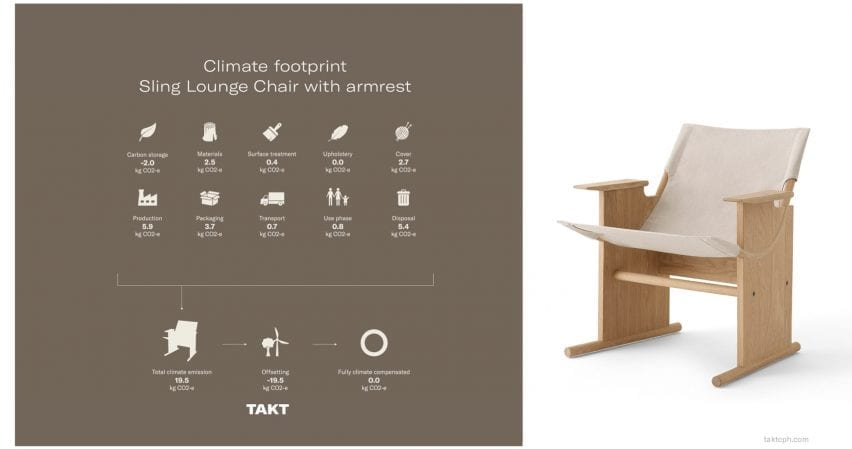 Lifetime emissions of the Sling lounge chair by Takt