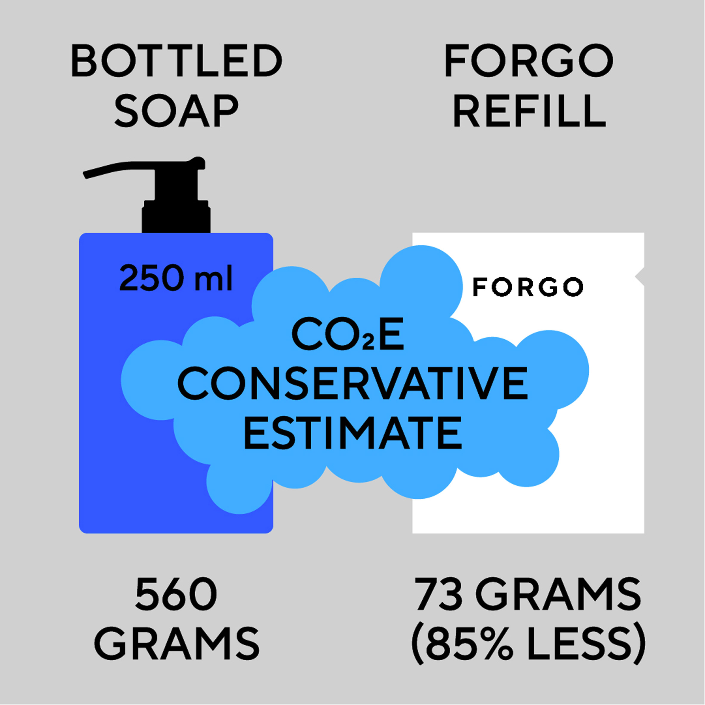 Carbon footprint comparison of bottled soap and paper refill sachet by Forgo