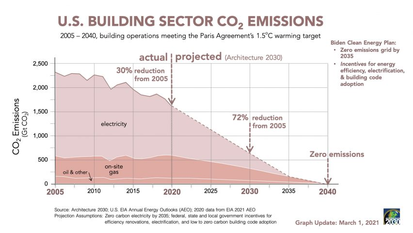 US building sector emissions
