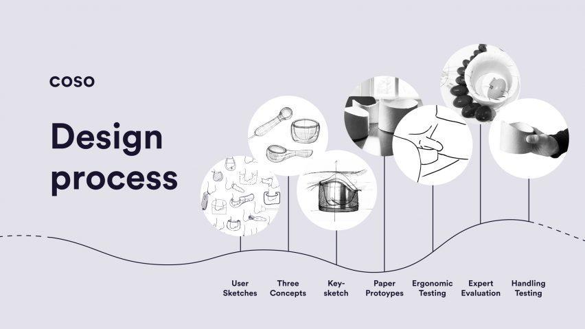 Инфографика, показывающая процесс проектирования Coso: от пользовательских эскизов до трех концепций, ключевого эскиза, бумажных прототипов, эргономического тестирования, экспертной оценки и тестирования обработки