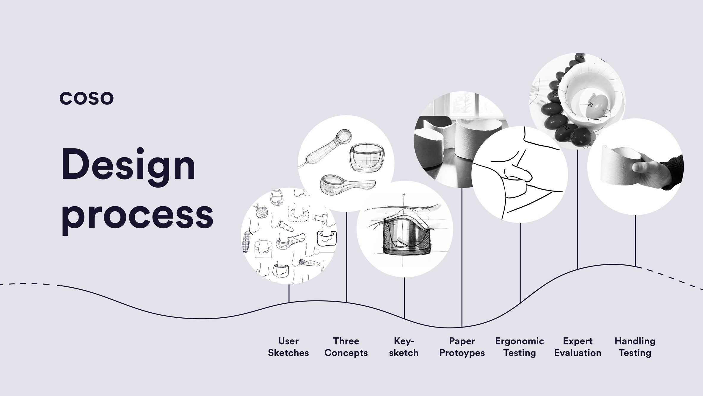Infographic showing the Coso design process, going from user sketches to three concepts, key-sketch, paper prototypes, ergonomic testing, expert evaluation and handling testing