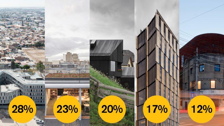 Dezeen Awards 2021 public vote architecture studio of the year