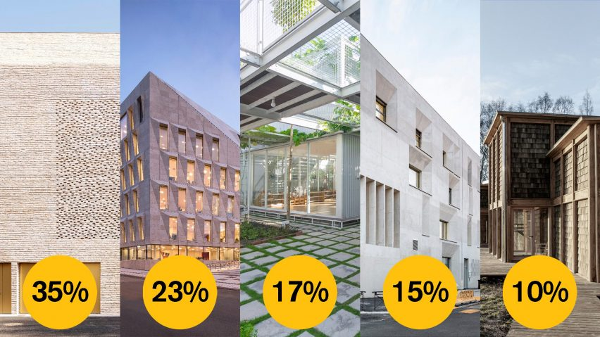 Dezeen Awards 2021 public vote civic building