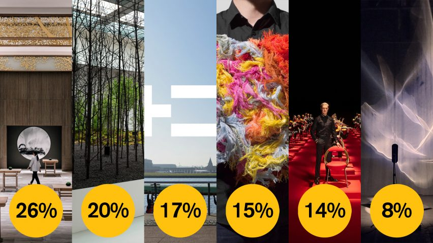 Dezeen Awards 2021 public vote design studio of the year