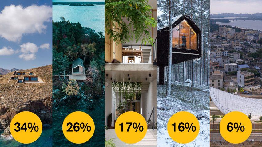 Dezeen Awards 2021 public vote emerging architecture studio of the year