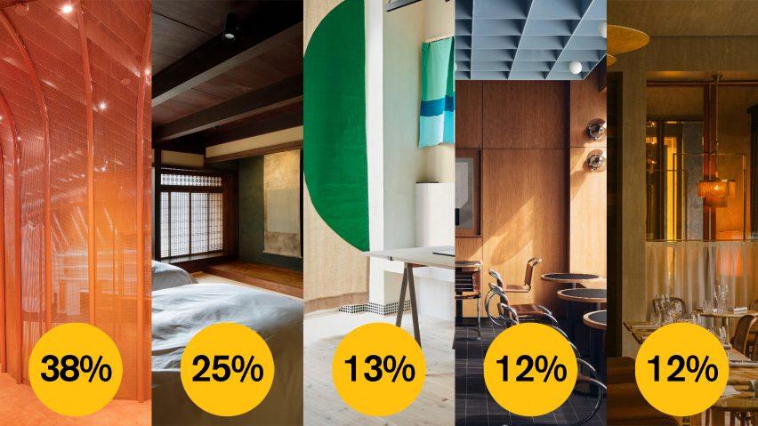 Dezeen Awards 2021 public vote emerging interior design studio of the year